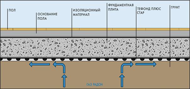 защита от газа